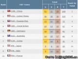 Россия завершила Олимпиаду на третьем месте. ВИДЕО